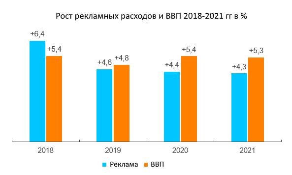 Расходы на рекламу в мире с 2018 до 2021 года