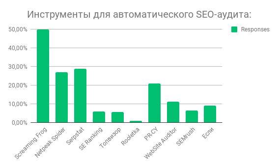 Победители в категории автоматический SEO-аудит.png