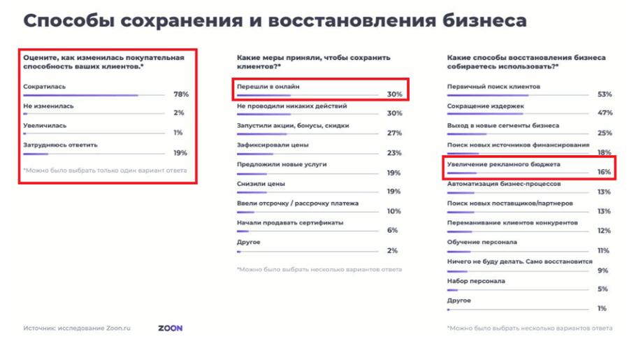 Продвижение в Яндекс и Google: для кого SEO не будет работать в 2021 году