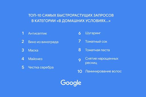 Google В домашних условиях