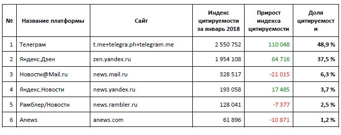 Запрещенный Telegram признан самой виральной площадкой России