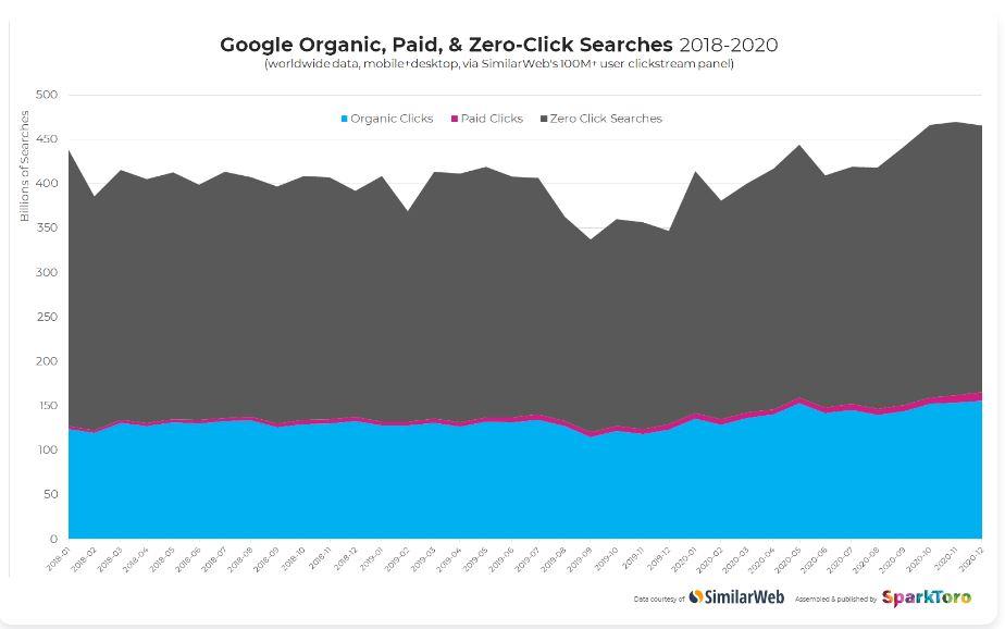 2/3 поисков в Google не приводят к переходу на сайты