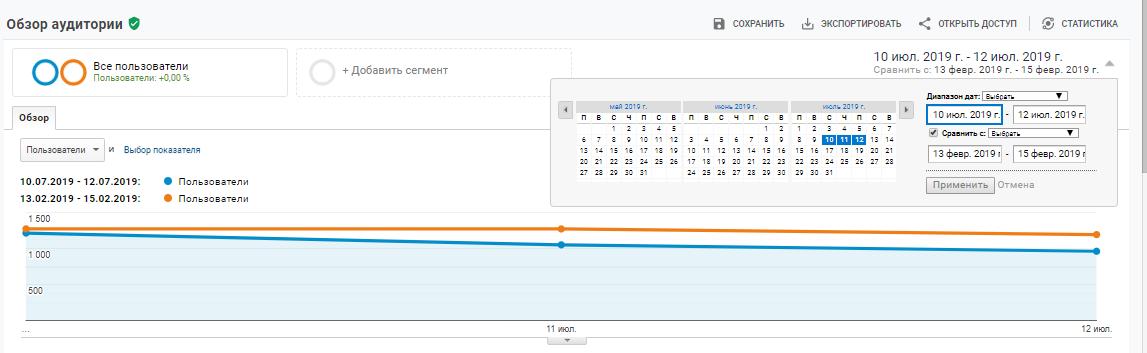 Сравнение аудитории до и после запуска изменений в Google Analytics