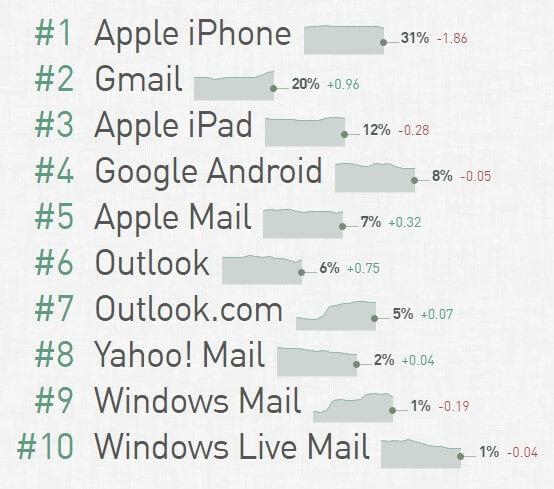 ТОП 10 почтовых клиентов