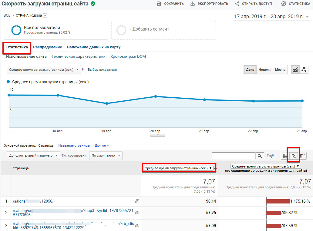 Среднее время загрузки страницы в Google Analytics