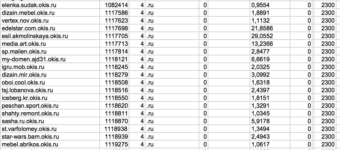 Все поддомены okis.ru имеют ИКС 2300.png