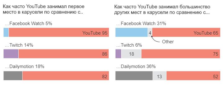 Google отдает приоритет YouTube при ранжировании