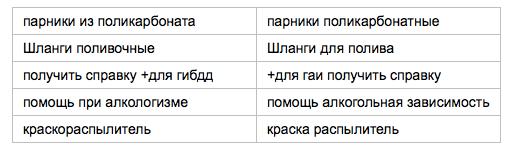 В Яндекс.Директе появятся показы объявлений по синонимичным запросам