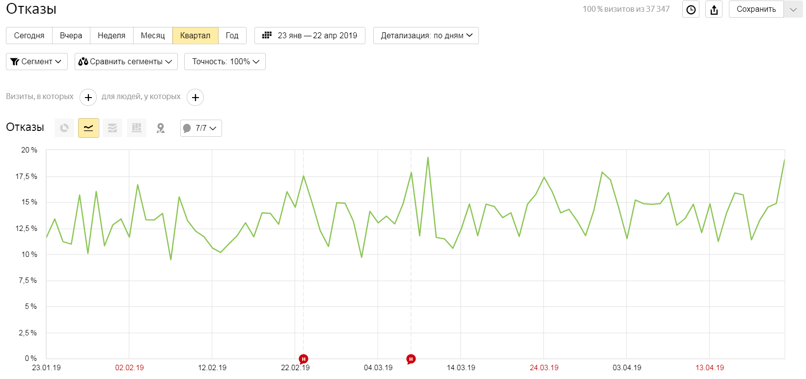 Подробная статистика по отказам в Яндекс.Метрике