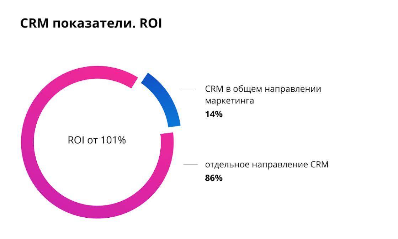 СRM-маркетинг
