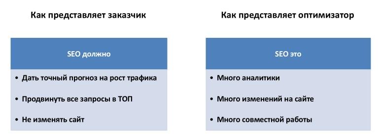 Методы улучшения поведенческих факторов без накруток