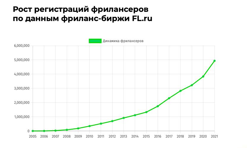 Рост числа регистраций фрилансеров