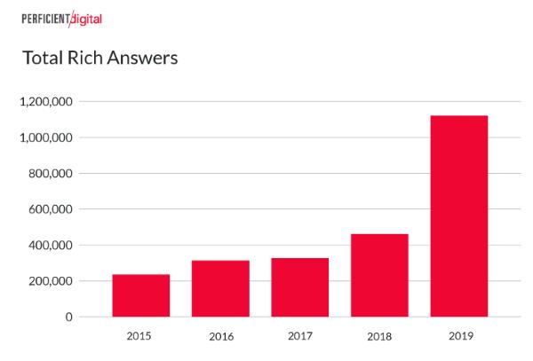Количество расширенных ответов в результатах мобильного поиска Гугл выросло более, чем в 2 раза