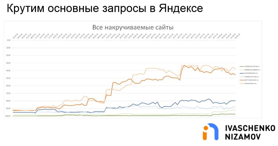 Крутим основные запросы в Яндексе. Все накручиваемые сайты.png