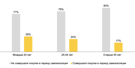 Яндекс дал советы fashion-бизнесу на основе исследования покупок россиян