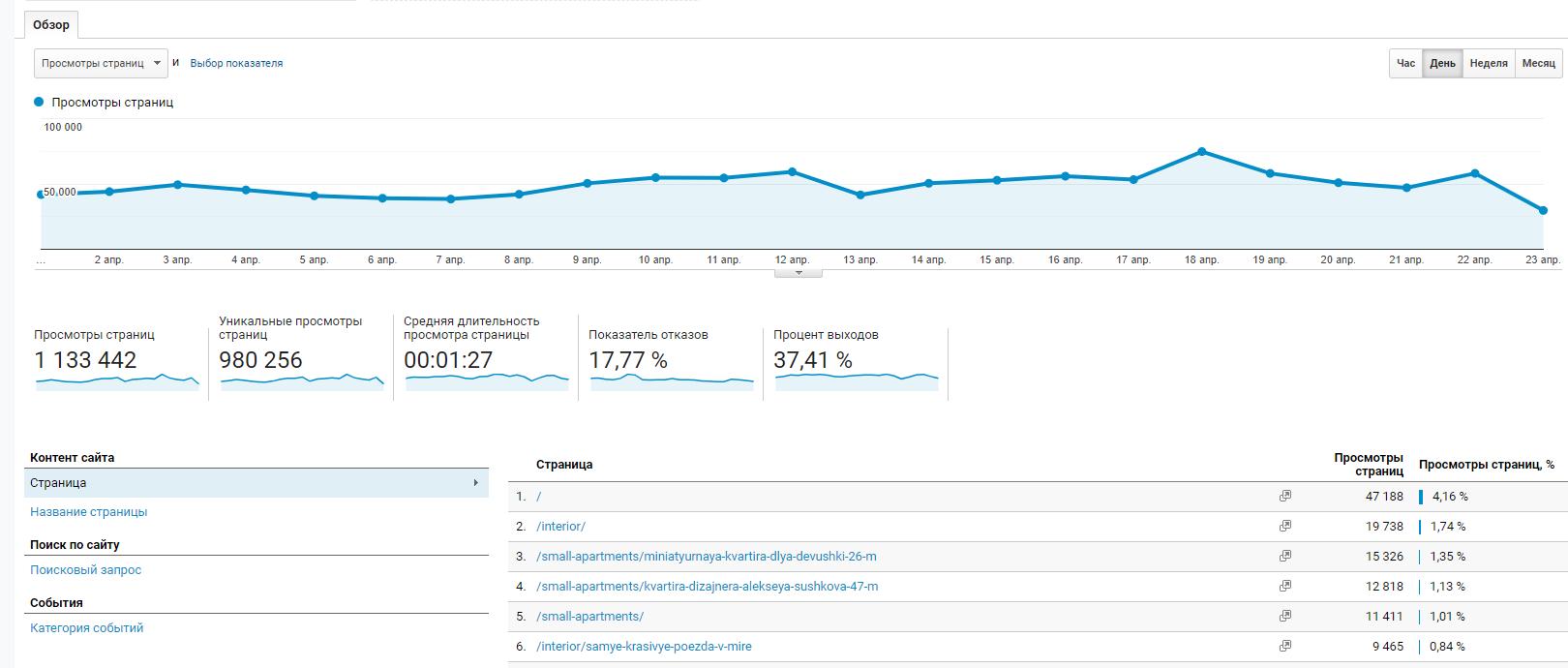 """Информация о поведении пользователей в разделе """"Обзор"""" в Goog;e Analytics"""