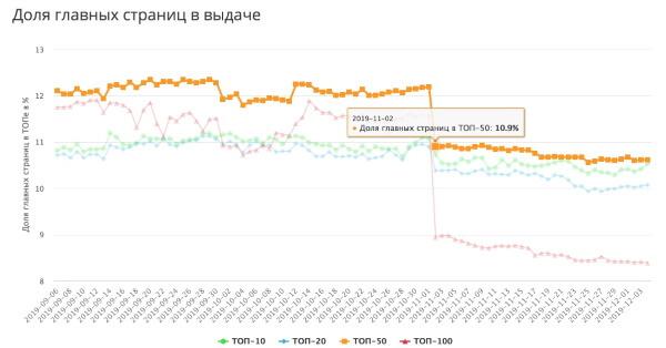 Яндекс ужесточает борьбу с фродом и накрутками в поиске