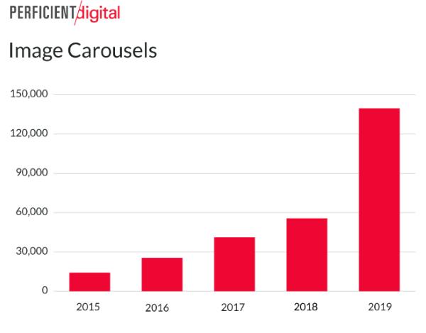 Значительно увеличилось число каруселей изображений в мобильной выдаче Гугл