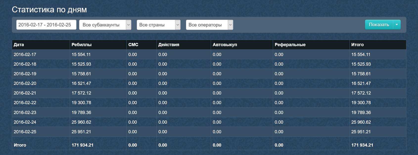 Пример финансовой статистики (по дням).png