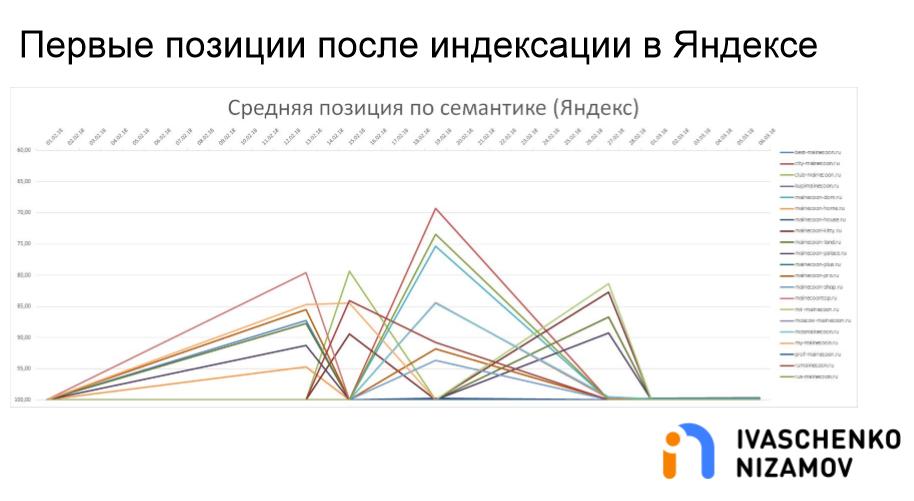 Первые позиции после индексации в Яндексе. Средняя позиция по семантике.png