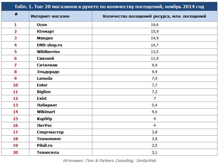 Результаты исследования юзабилити процесса покупки в российских интернет-магазинах