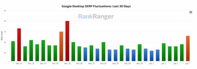 В Google замечены новые сигналы обновления алгоритма ранжирования