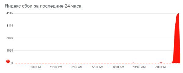 В работе сервисов Яндекса произошел сбой