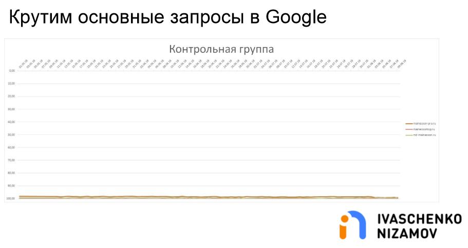 Крутим основные запросы в Google. Контрольная группа.png