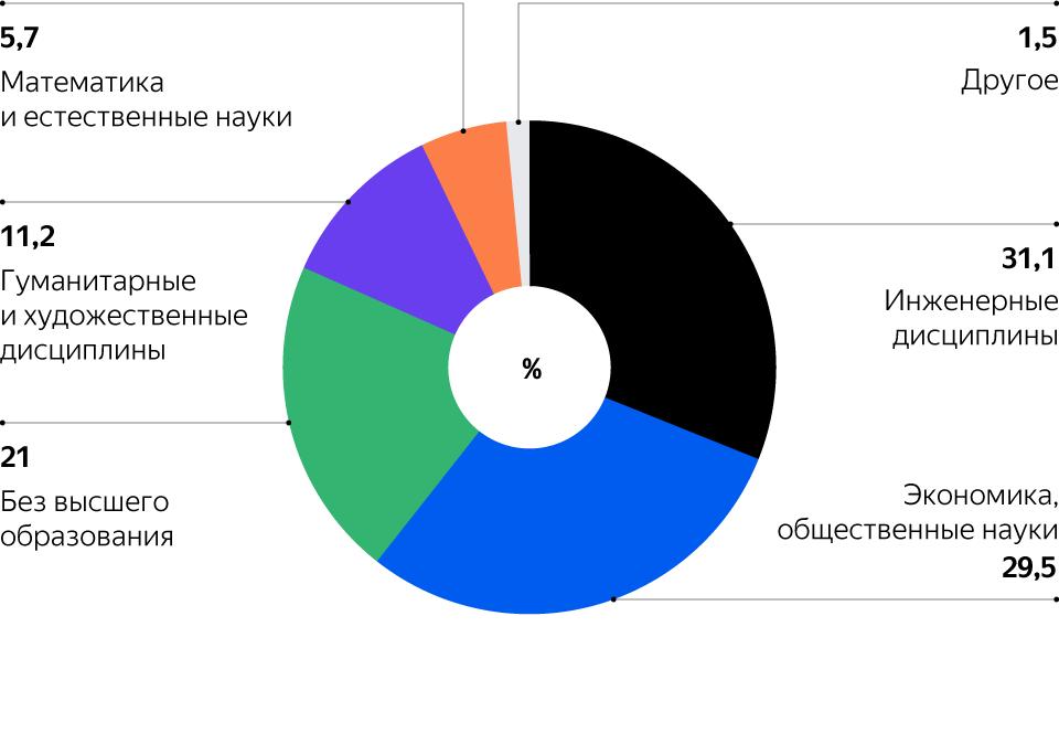 Яндекс.Практикум обучил более 1 млн пользователей за два года