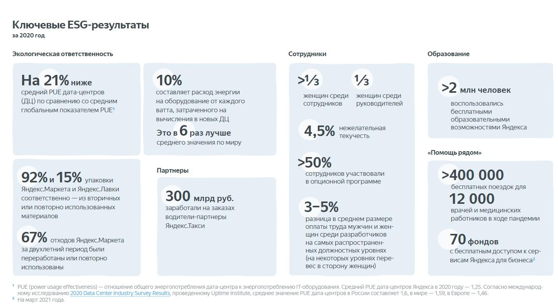 Яндекс представил 12 направлений в области устойчивого развития