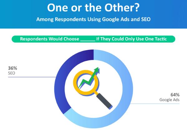 Маркетологи предпочтут контекстную рекламу вместо SEO, если придется выбирать. Исследование