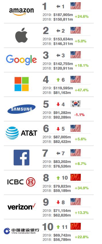0941fcb13ec9cb2 Amazon, Apple и Google – самые дорогие бренды мира в 2019 году ...