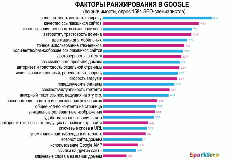Факторы ранжирования Google 2019. Исследование
