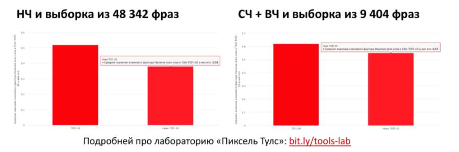 Результаты поиска Яндекса