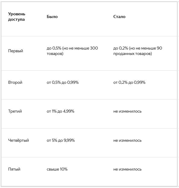 Отчеты Яндекс.Маркет Аналитики стали доступны большинству магазинов