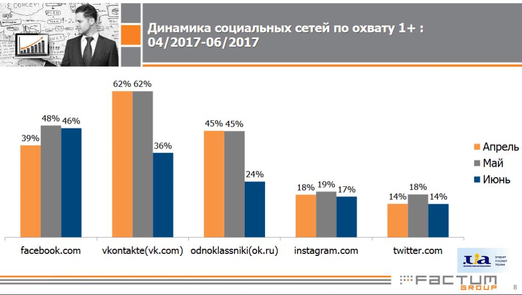 «Яндекс» и«ВКонтакте» остались самыми посещаемыми сайтами вгосударстве Украина