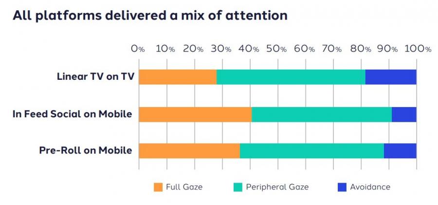 Пользователи внимательно просматривают только треть рекламных роликов