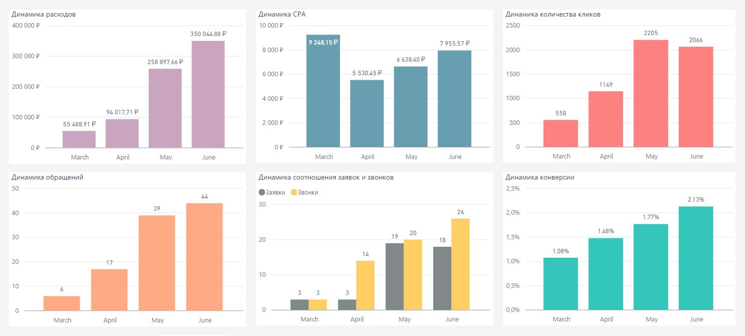 Стандарты UTM-разметки для Яндекс.Директа и Google AdWords