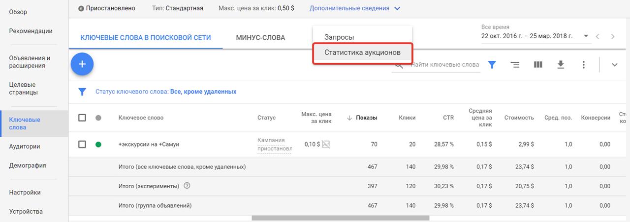 Отчет о конкурентах в Google Ads