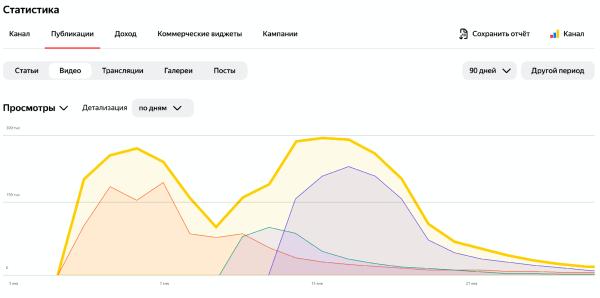 Яндекс.Дзен обновил раздел статистики