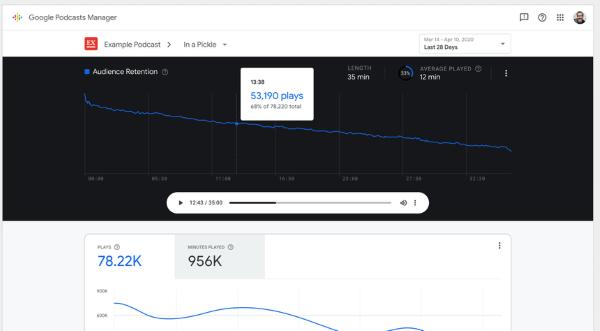 Google запустил инструмент аналитики для подкастов
