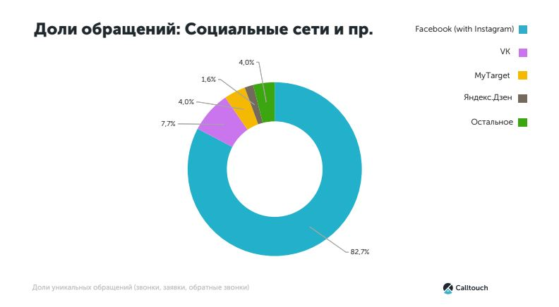 Как россияне ищут квартиры: анализ трафика на сайтах застройщиков