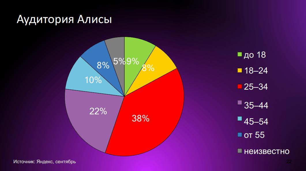 Аудитория Алисы Яндекса