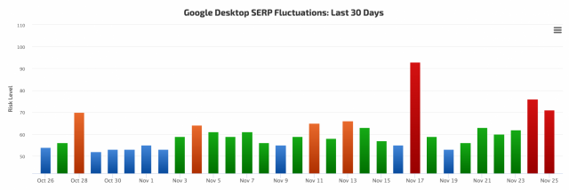 SEO-специалисты подозревают, что Google обновляет алгоритм