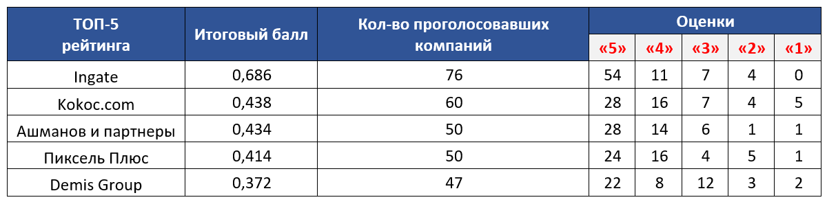 Рейтинги, Рейтинг Известности, Рейтинг Известности SEO-компаний, Рейтинг Известности SEO-компаний 2019