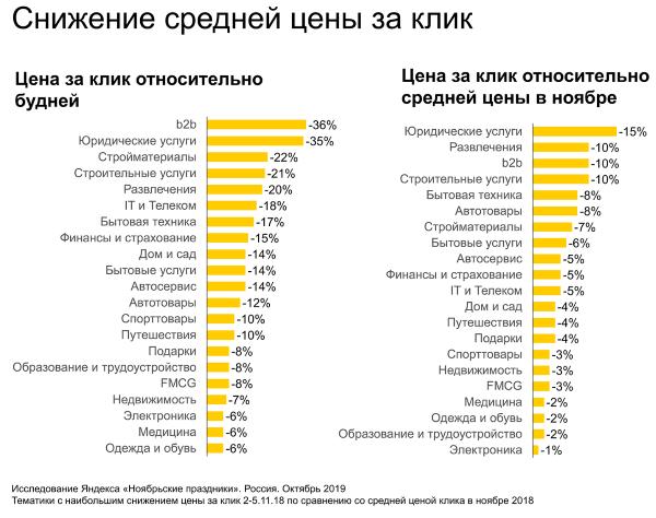 Яндекс: на что растет спрос в ноябрьские праздники