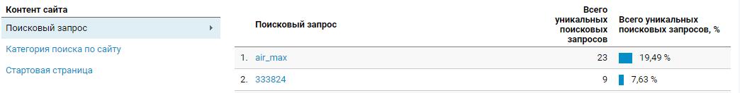Сводка по фразам за выбранный период в Google Analytics