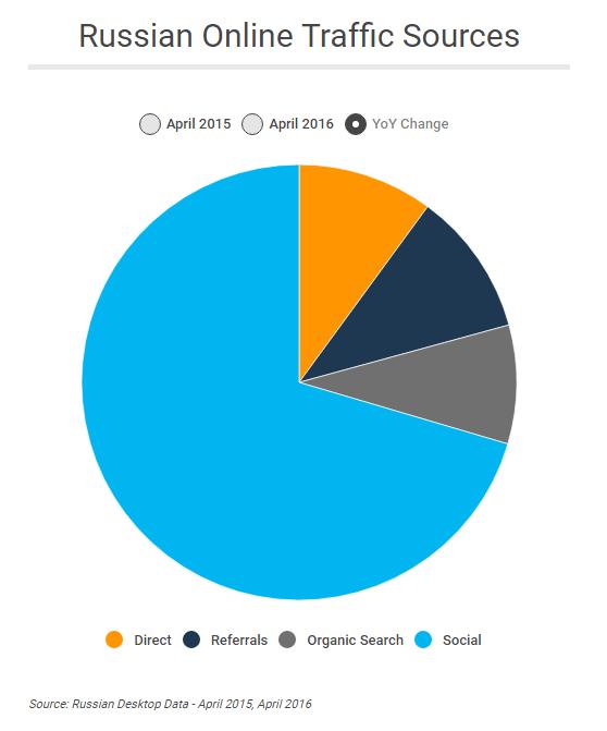 Доля трафика из соцсетей в российском ecommerce выросла на 56%