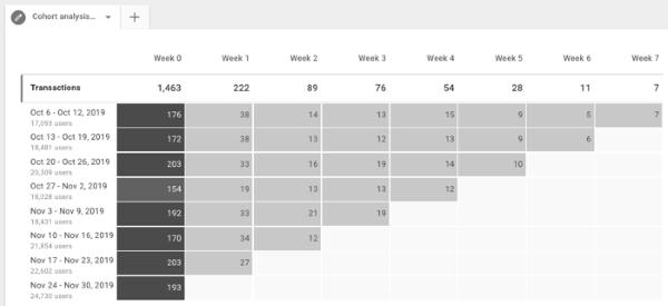 Google Analytics запустил когортный анализ для ресурсов «Приложение и сайт»