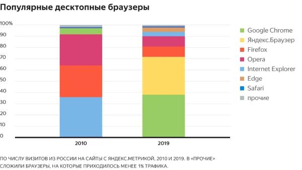 Как изменились предпочтения аудитории Рунета за 10 лет. Исследование Яндекс.Метрики